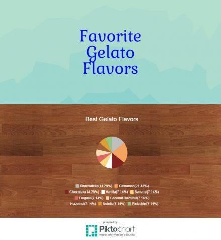 gelato-flavors_15926774_09199ca792fb0384adc3f89e1b15005e33febbb9