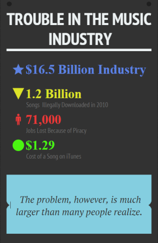 Trouble in the Music Industry