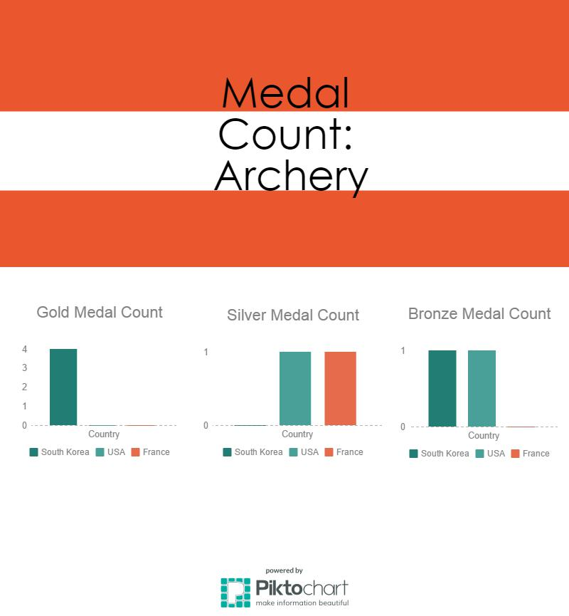 archery-medals_15568118_750dd6dd382d790eefef6a1949c56f1201d54568