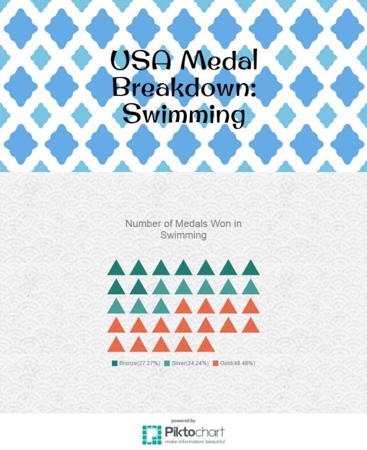 swimming-medals_15569953_072eb6ad0855973e605c897df6dc0ffaba97581e