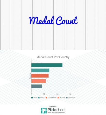 Infographic by Emma Edmund